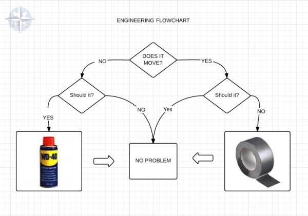 Variante de los ingenieros al diagrama universal